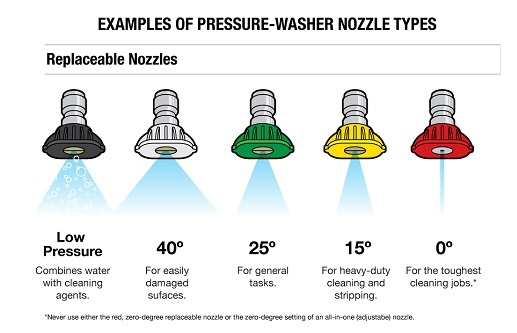 Nozzles-Types-Explained